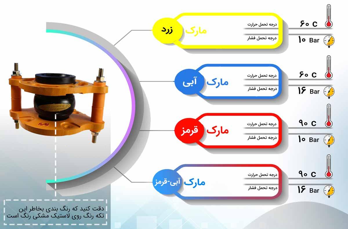 لرزه گیرهای لاستیکی ارتعاشات صنعتی ایران